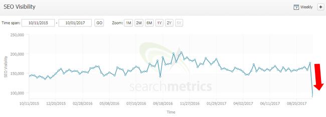 Big drop during the September 29, 2017 Google algorithm update.
