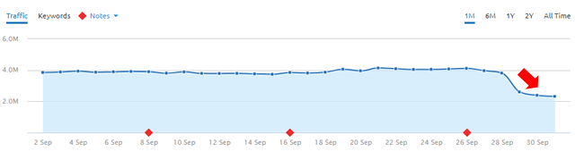 Drop during the September 29, 2017 Google algorithm update.