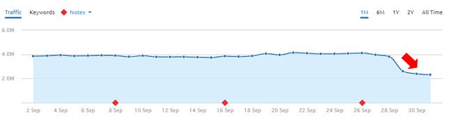 Drop during the September 29, 2017 Google algorithm update.
