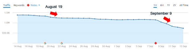 Drop During August and September Google Algorithm Updates