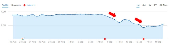 Drop During September 8, 2017 Google Algorithm Update