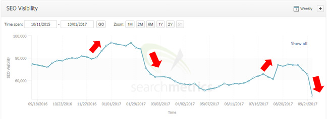 Google algorithm updates. Ups and downs.