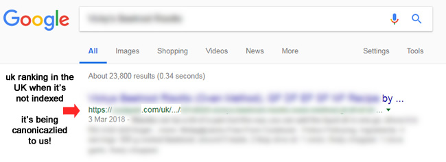 The canonicalized uk url shows up in the SERPs!
