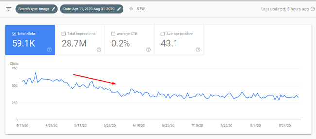 Significant drop in Image Search during a Google broad core update.