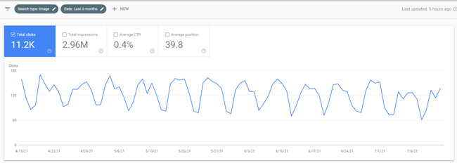 Image Search largely unaffected when Web Search drops during a Google broad core update.