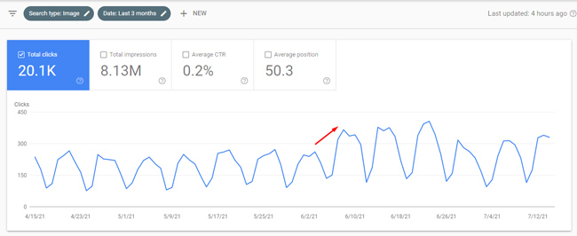 Surge in Image Search during a Google broad core update.