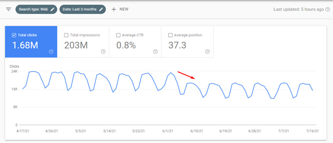 Drop in Web Search during a Google broad core update.