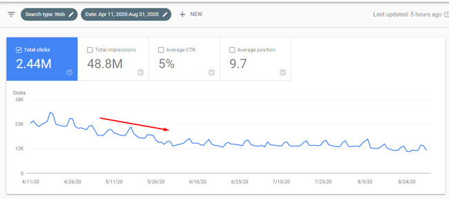 Significant drop in Web Search during a Google broad core update.