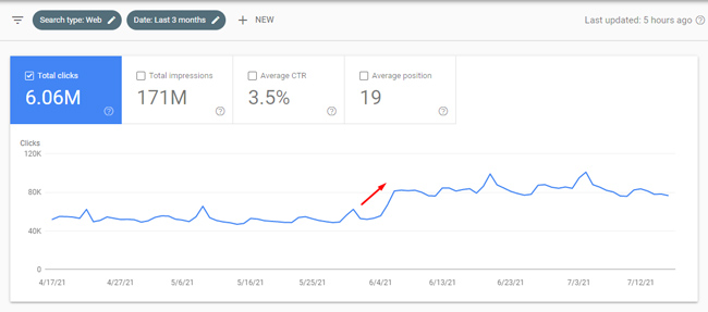 Example of a site surging in Web Search during a Google broad core update, but not surging in Image Search.