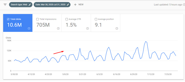 Large surge in Web Search rankings and traffic during a Google broad core update.