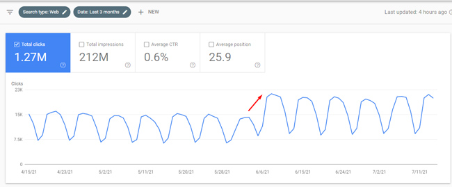 Surge in Web Search during a Google broad core update.