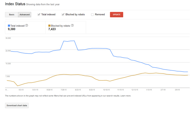 Index Status Advanced Report in Google Search Console (GSC)