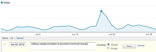 Adding Annotations in Google Analytics