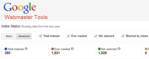 Index Status in Google Webmaster Tools