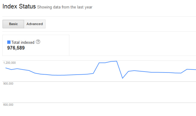 Index Status in Google Search Console (GSC)