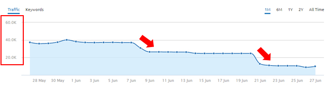 Steady Decrease During June Google Algorithm Update