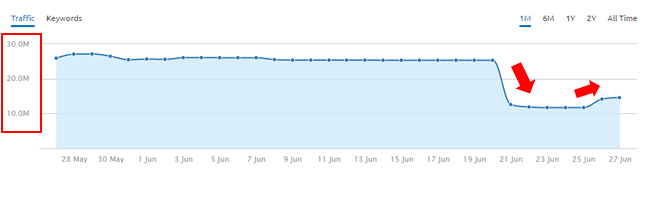 Major drop during June 21 Google Algorithm Update