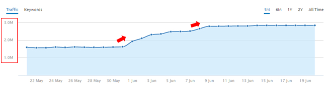 Increase During June 2016 Google Algo Update
