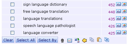 Using language translation in Keyword Discovery.