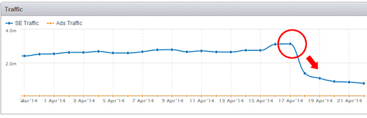 Lyrics Web Sites Hit By Google Algorithm Update in April of 2014