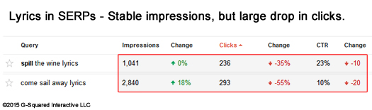 Google Webmaster Tools Impressions and Clicks for Lyrics Queries