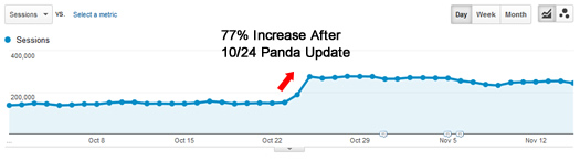 Lyrics Website Recovering During Panda Update
