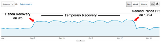 Lyrics Website Temporary Recovery from Panda