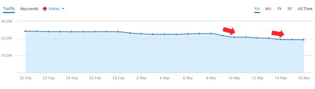 Drop during March 7, 2018 Google algorithm update.