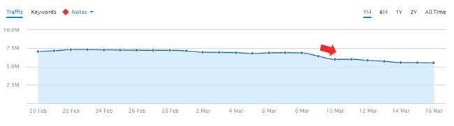 Drop after March 7, 2018 Google algorithm update.