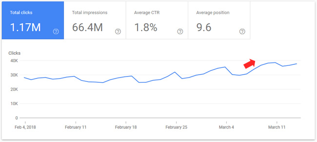 Increase after March 7, 2018 Google algorithm update.