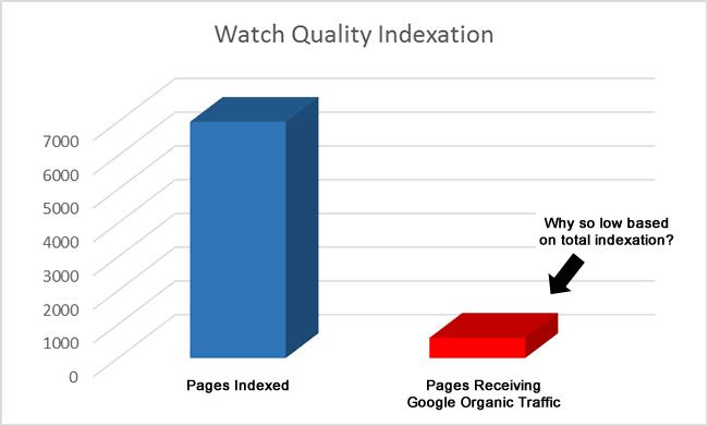Watch Quality Indexation