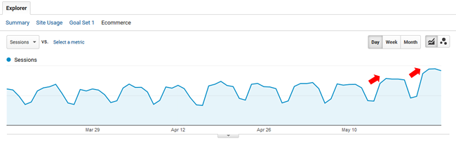 Blog surge during May 17 2017 update.