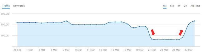 Reversal during algorithm update.