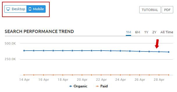 SEMrush Mobile Reporting - Trending