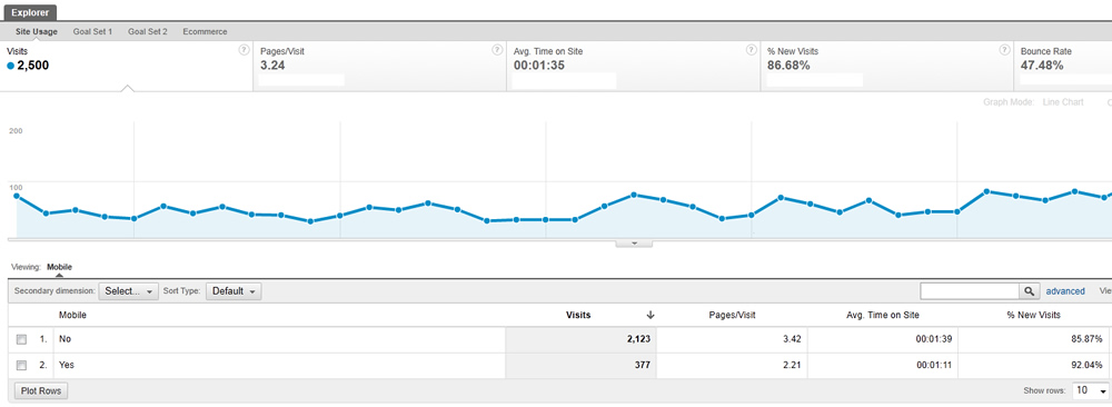 The mobile overview report in Google Analytics