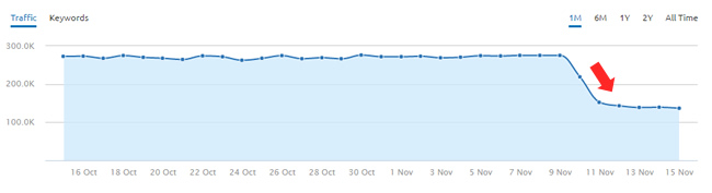 Drop during the November 10, 2016 Google Algorithm Update