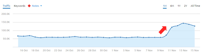 Surge during November 10, 2016 Google Algorithm Update