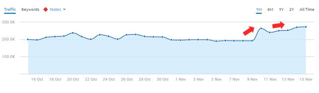 Site with solid mobile setup surging during November 10, 2016 Google algorithm update.