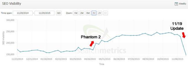 Reversal of Phantom 2 Increase During 11/19/15 Algorithm Update
