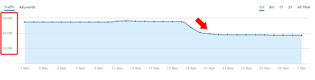 Massive Drop During November 19 Google Algorithm Update