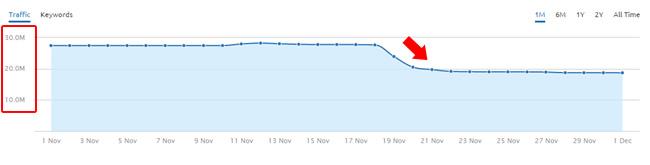 Massive Drop During November 19 Google Algorithm Update