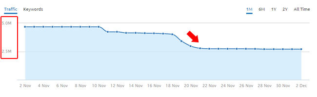 Drop In Rankings and Traffic During 11/19 Google Algo Update