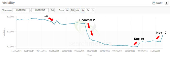 November 19 Google Update and Its Connection to Phantom 2