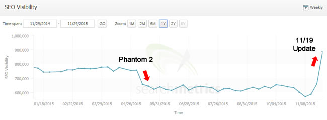November 19 Google Algorithm Update Surge in Traffic