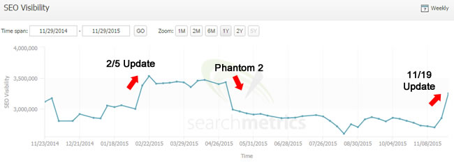 Partial Phantom 2 Recovery During 11/19 Google Update