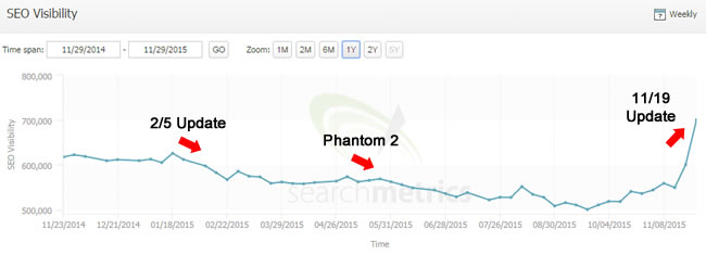 Surge During 11/19/15 Google Algorithm Update