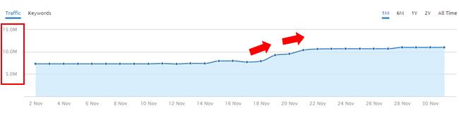 Increase During November 19 Google Algorithm Update - SEMrush