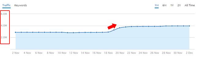 Surge During 11/19 Google Algo Update