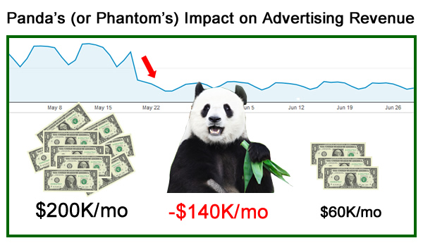 The Drop in Ad Revenue From Panda and/or Phantom