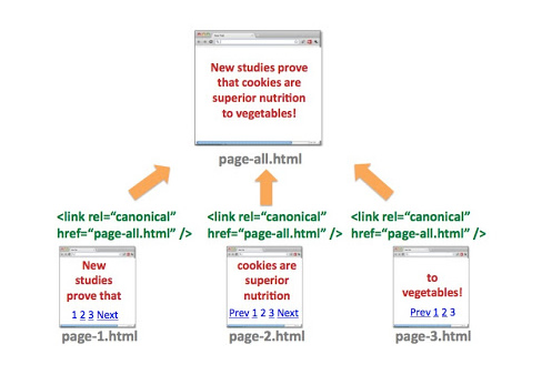 View-all and Pagination Technical SEO Setup